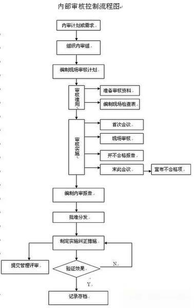 iso9001质量管理体系内部审核(内审)应包括如下步骤
